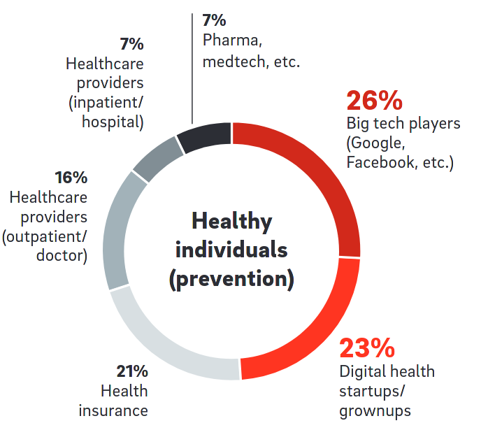 Emerging trends in Healthcare Startups of 2021