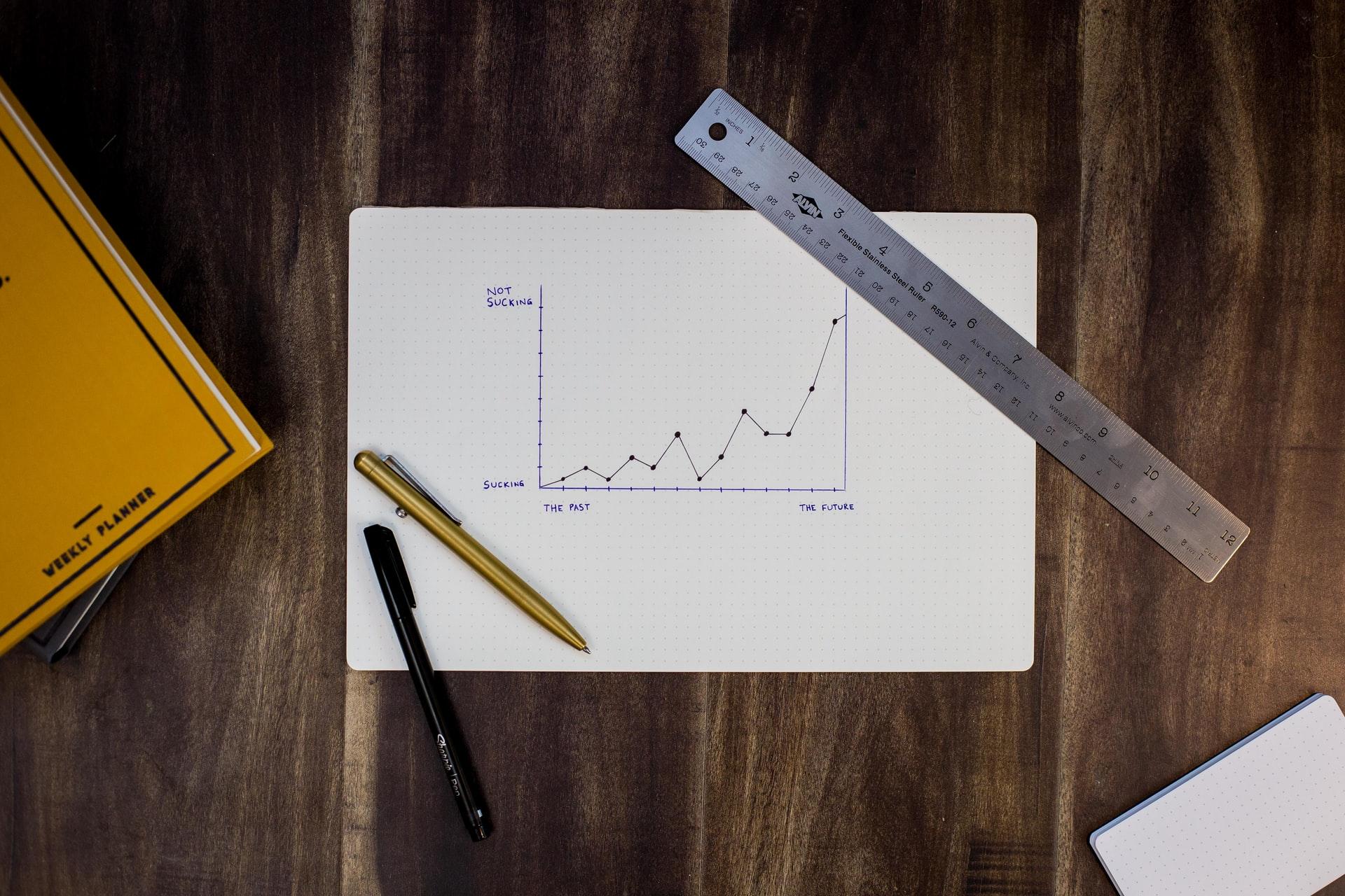 Startup Milestones